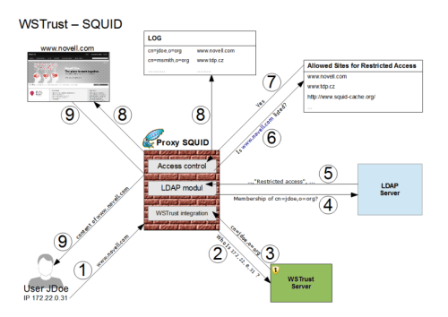 _WSTrustSQUID_schema.png